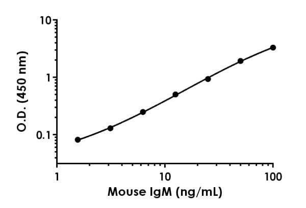 Example of mouse/rat IgM standard curve.