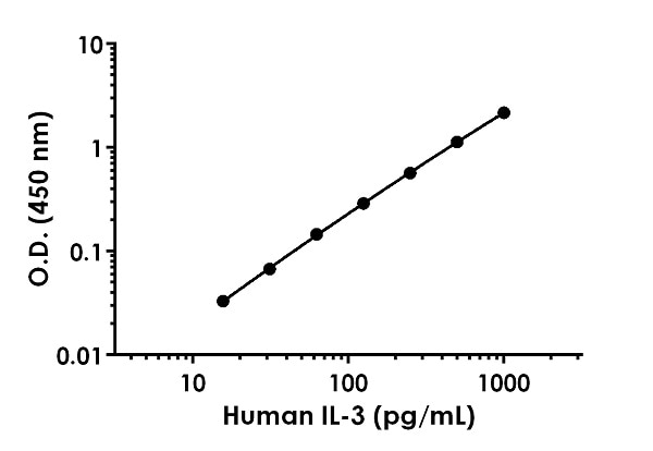 Example of human IL-3 standard curve in Sample Diluent NS.