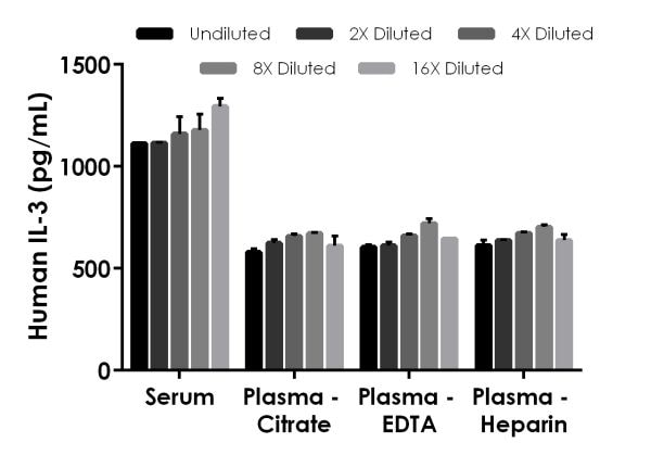 Interpolated concentrations of spike IL-3 in human serum and plasmas.