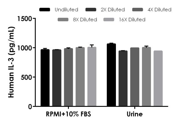 Interpolated concentrations of spike IL-3 in RPMI media and human urine.