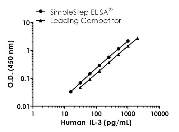Human IL-3 standard curve comparison data.