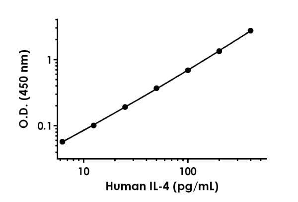 Example of human IL-4 standard curve in Sample Diluent NS.