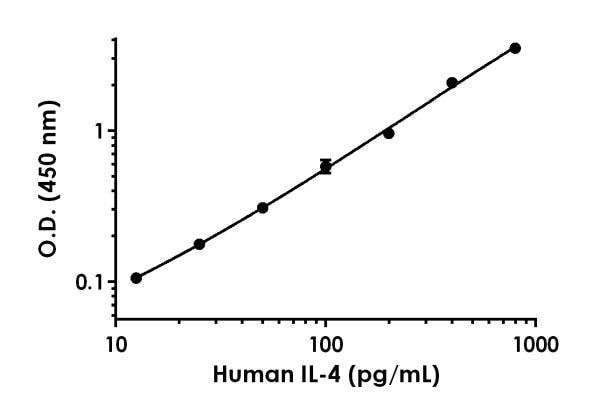 Example of human IL-4 standard curve in Sample Diluent 75BS.