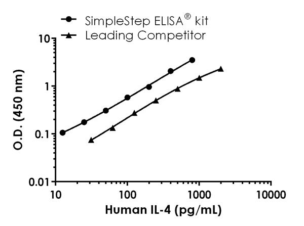 Human IL-4 standard curve comparison data.