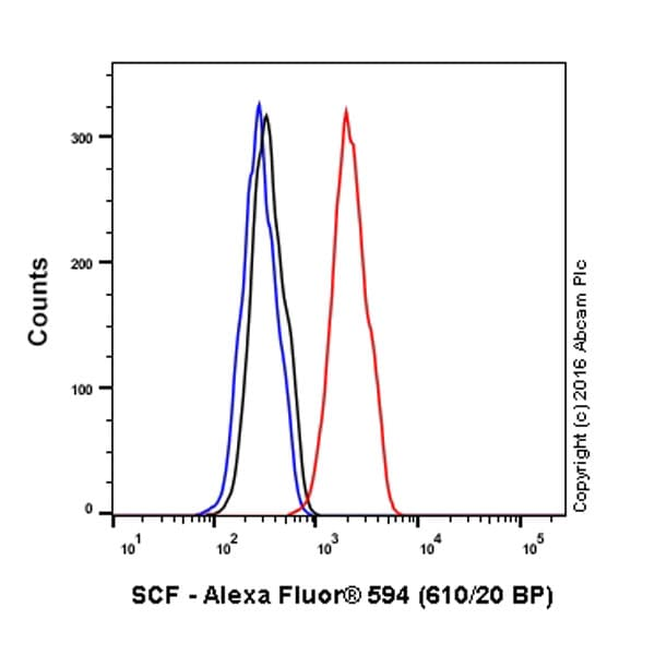 Flow Cytometry - Anti-SCF antibody [EP665Y] (Alexa Fluor® 594) (ab215092)
