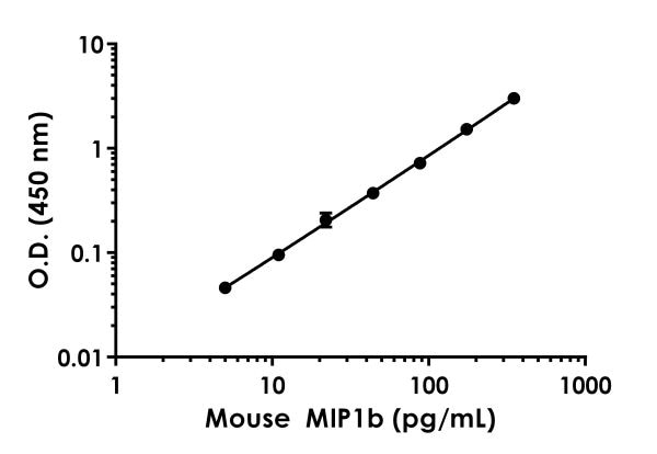 Example of mouse MIP1b  standard curve in Sample Diluent NS.