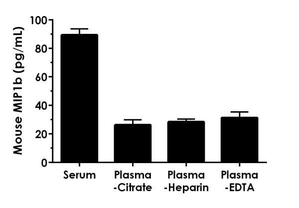 Native pooled mouse serum and plasma signal was measured in duplicate.