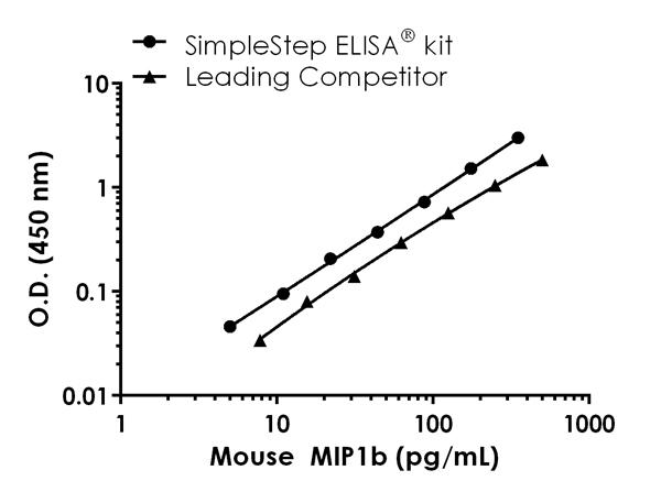 Mouse MIP1b standard curve comparison data.