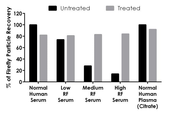 rheumatoid factor price
