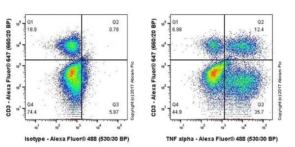 Flow Cytometry - Anti-TNF alpha antibody [EPR20972] (ab215188)