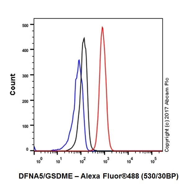 Flow Cytometry - Anti-DFNA5/GSDME antibody [EPR19859] - N-terminal (ab215191)