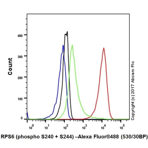 Flow Cytometry - Anti-RPS6 (phospho S240 + S244) antibody [EPR20770] (ab215214)