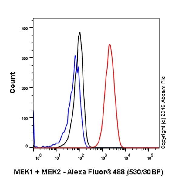 Flow Cytometry - Anti-MEK1 + MEK2 antibody [EPR16667] - BSA and Azide free (ab215263)
