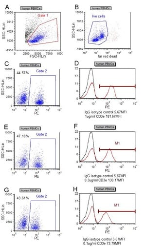 Flow Cytometry - Anti-CD3 antibody [UCH-T1] - BSA and Azide free (ab215267)