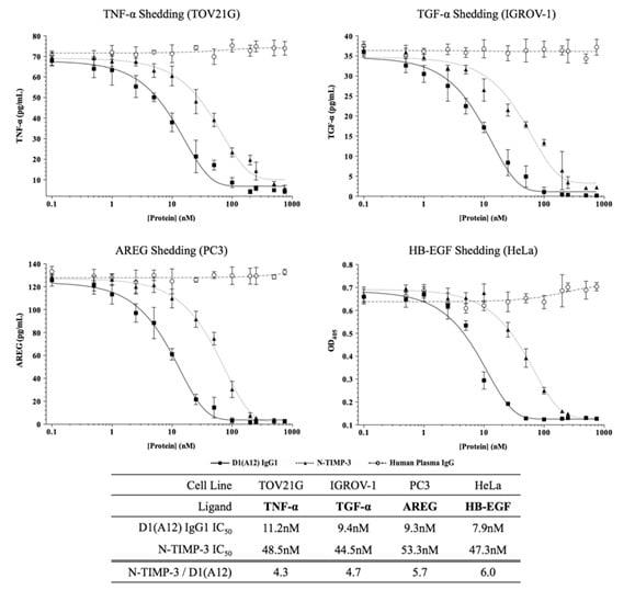 Functional Studies - Anti-ADAM17 antibody [D1 (A12)] - BSA and Azide free (ab215268)