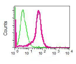 Flow Cytometry - Anti-Villin antibody [EPR3490] - BSA and Azide free (ab215273)