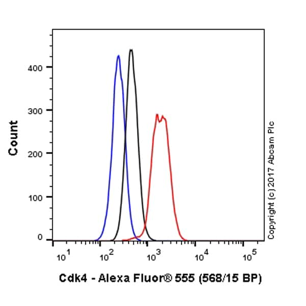 Flow Cytometry - Alexa Fluor® 555 Anti-Cdk4 antibody [EPR4513-32-7] (ab215318)