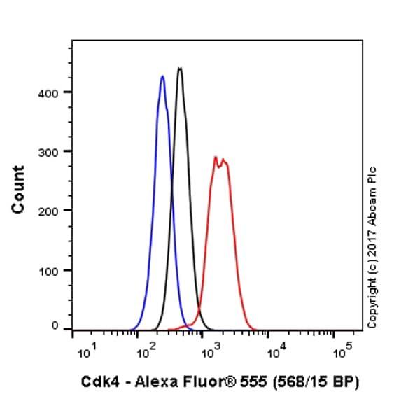 Flow Cytometry - Anti-Cdk4 antibody [EPR4513-32-7] (Alexa Fluor® 555) (ab215318)