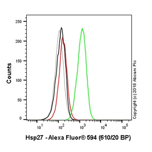 Flow Cytometry - Anti-Hsp27 antibody [EPR5477] (Alexa Fluor® 594) (ab215328)