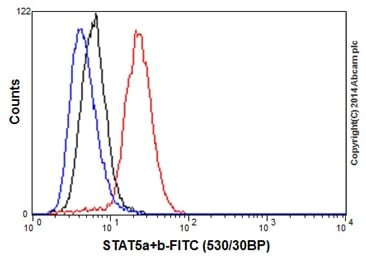 Flow Cytometry - Anti-STAT5a + STAT5b antibody [EPR16671-40] - BSA and Azide free (ab215367)