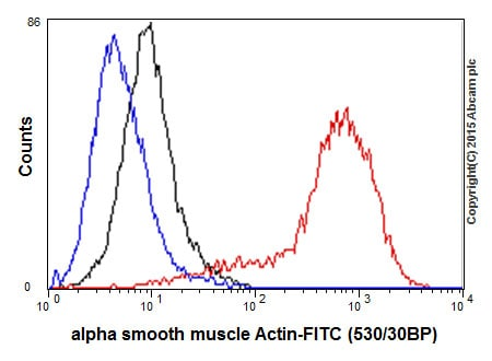Flow Cytometry - Anti-alpha smooth muscle Actin antibody [E184] - BSA and Azide free (ab215368)