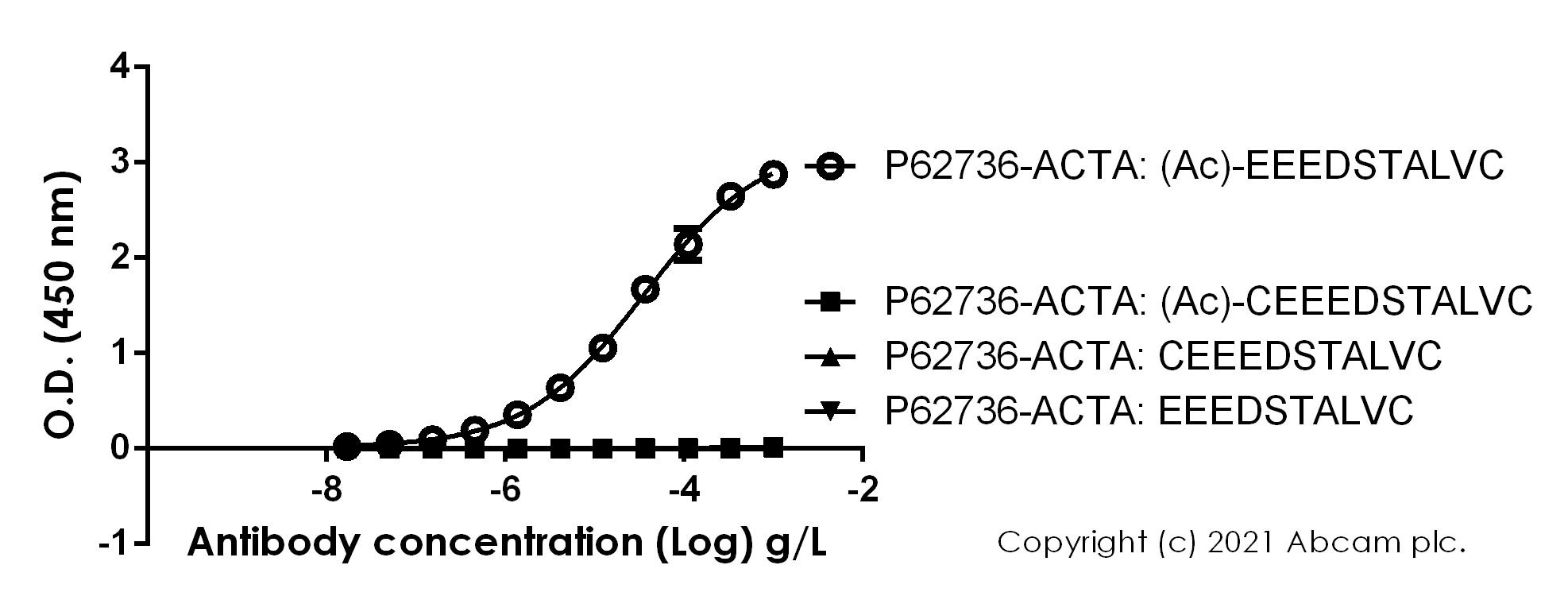 ELISA - Anti-alpha smooth muscle Actin (acetyl E3) + ACTG2 (acetyl E3) antibody [E184] - BSA and Azide free (ab215368)