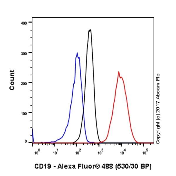 Flow Cytometry - Anti-CD19 antibody [EPR5906] - Low endotoxin, Azide free (ab215382)