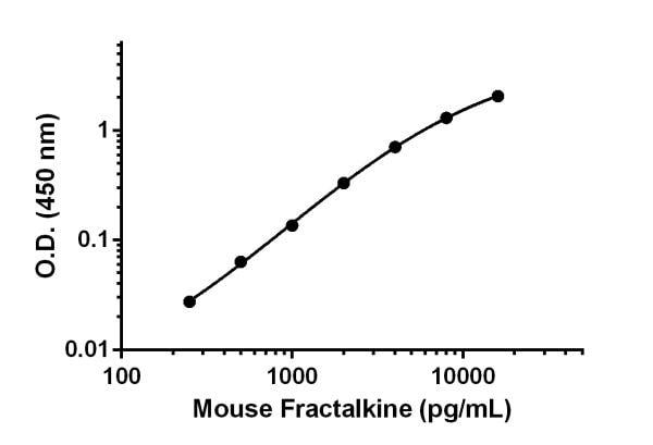 Mouse Fractalkine standard curve.