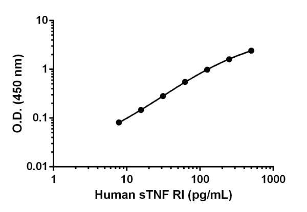 Human sTNF RI standard curve.