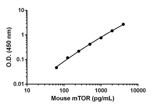 Mouse mTOR standard curve.