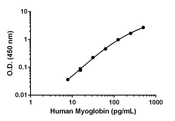 Human Myoglobin standard curve.
