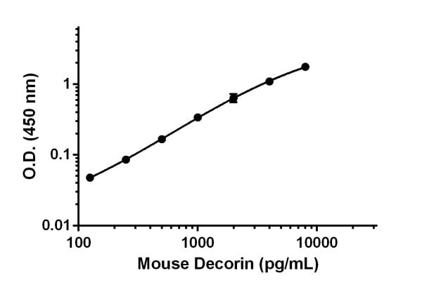 Mouse Decorin standard curve.