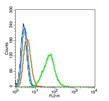 Flow Cytometry - Anti-Mesothelin antibody (ab215438)