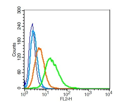 Flow Cytometry - Anti-Aromatase antibody (ab215443)