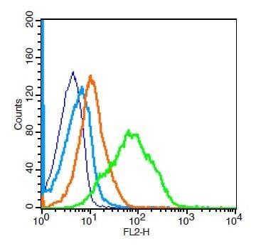 Flow Cytometry - Anti-CD1d antibody (ab215445)