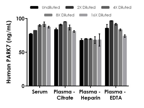 Interpolated concentrations of native PARK7 in human serum and plasma samples.