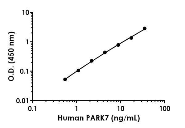 Example of human PARK7 standard curve in 1X Cell Extraction Buffer PTR.