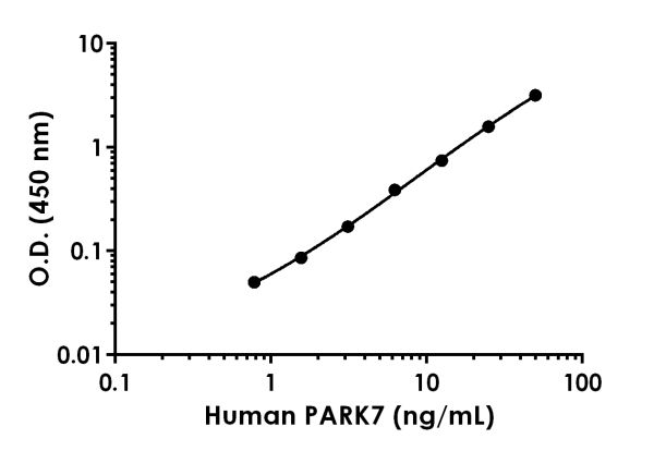 Example of human PARK7 standard curve in Sample Diluent NS.