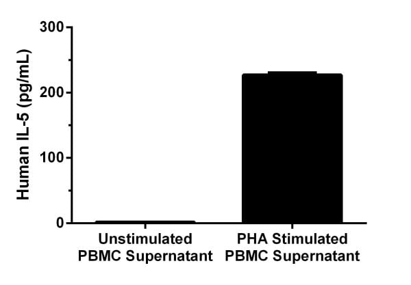 Human peripheral blood mononuclear cells were cultured unstimulated or stimulated with 10 µg/mL PHA.