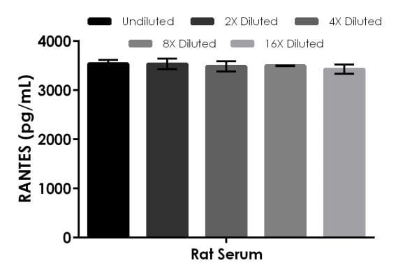This assay detects rat RANTES.