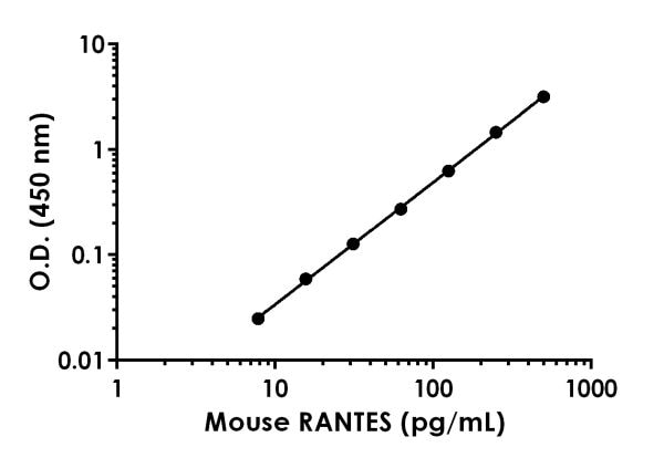 Example of mouse RANTES standard curve.
