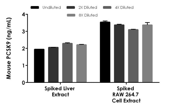 Interpolated concentrations of spiked recombinant PCSK9 in mouse liver extract and RAW 264.7 cell extract based on a 1,000 µg/mL extract load.