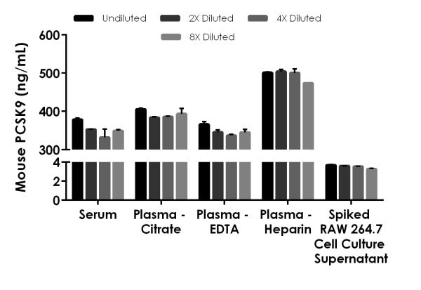 Interpolated concentrations of native PCSK9 in mouse serum and plasmas, and spiked recombinant mouse PCSK9 in cell culture supernatant.