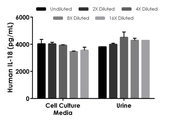 Interpolated concentrations of spike IL-18 in cell culture media and human urine samples.