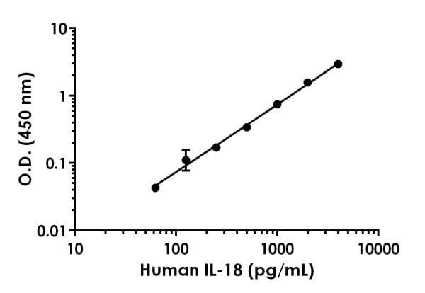 Example of human IL-18 standard curve in 1X Cell Extraction Buffer PTR.