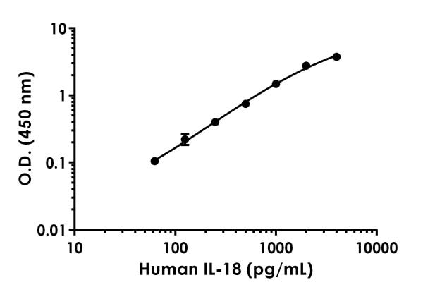 Example of human IL-18 standard curve in Sample Diluent NS.