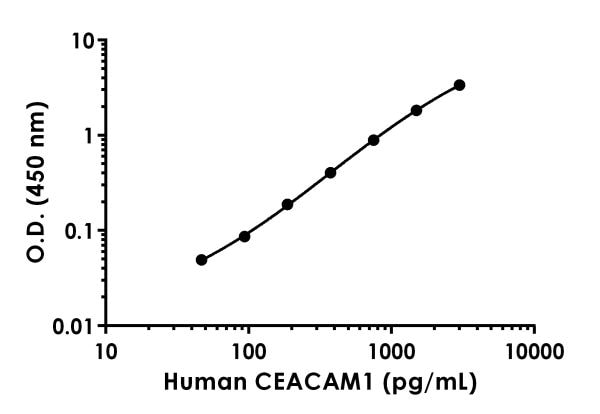 Example of human CEACAM1 standard curve in Sample Diluent NS.