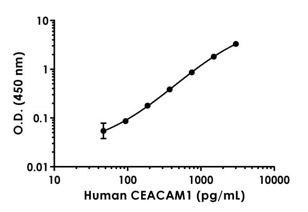 Example of human CEACAM1 standard curve in 1X Cell Extraction Buffer PTR.