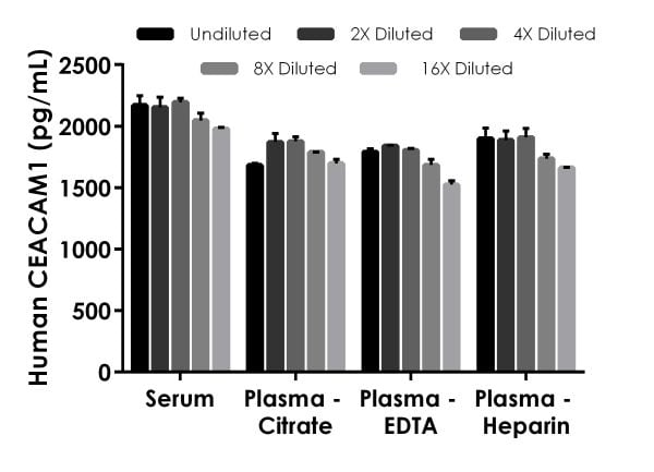 Interpolated concentrations of native CEACAM1 in human serum and plasma samples.
