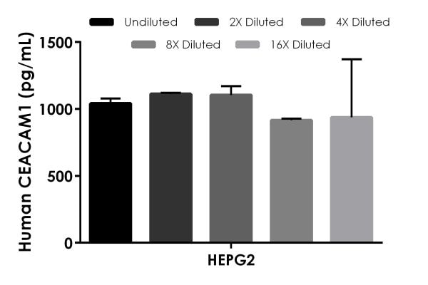 Interpolated concentrations of native CEACAM1 in human HEPG2 cell extract sample based on a 800 µg/mL extract load.